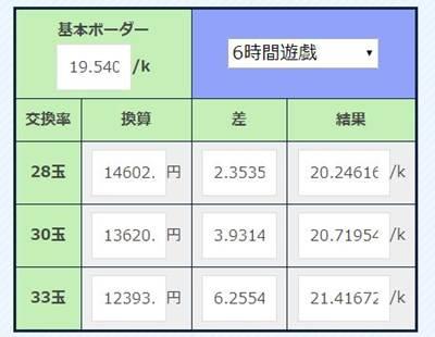 ぱちんこ新・必殺仕置人の削り無しボーダー一覧表