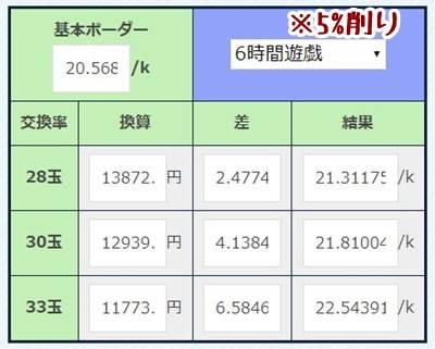 ぱちんこ新・必殺仕置人の5%削りありボーダー一覧表